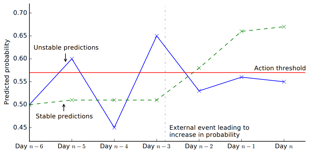 Illustration of the change in predicted probability on successive days with unstable vs stable predictions.