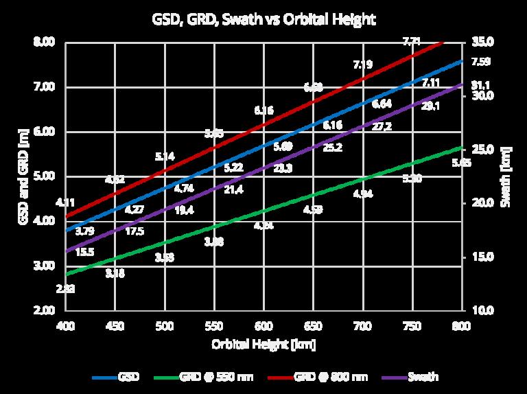 GSD Calculator - GSD, GRD and Swath vs Orbital Height