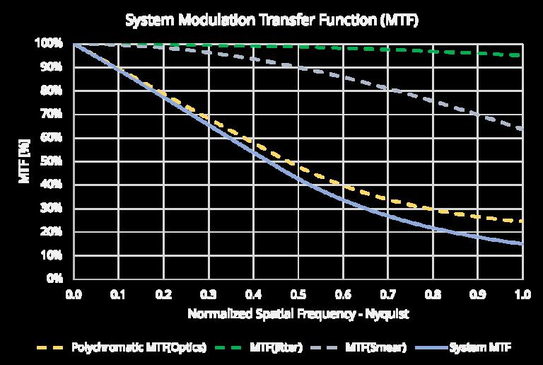 GSD Calculator: MTF