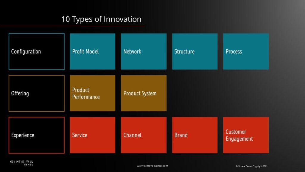 10 Types of Innovation by Doblin