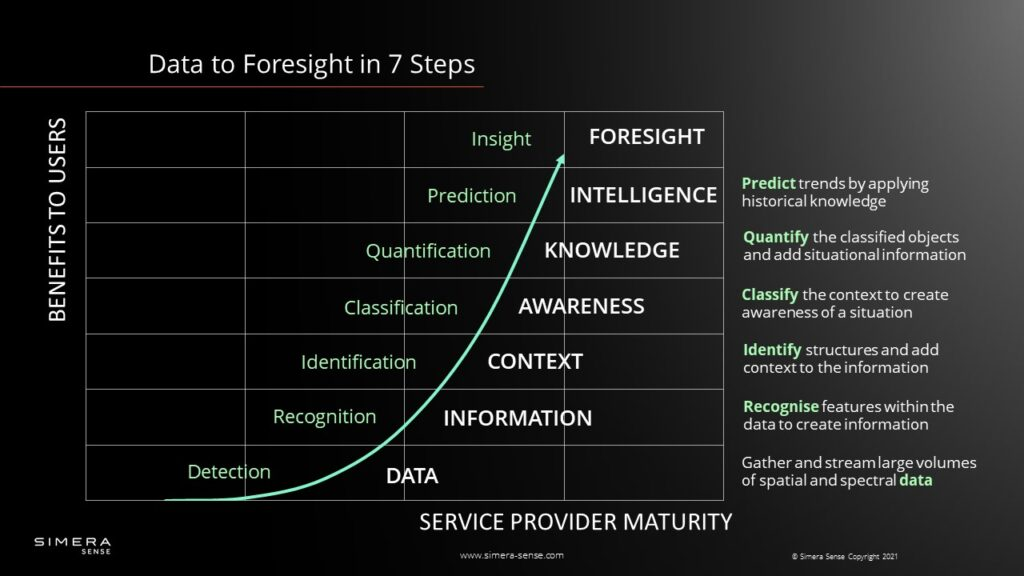 Cubesat Imager: From Data to Foresight in 7 Steps