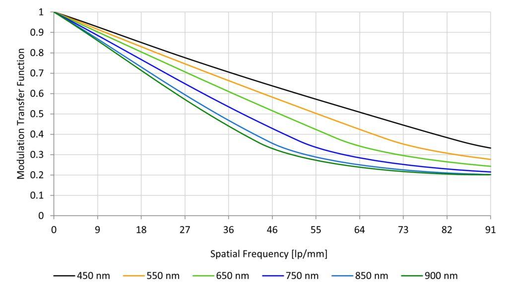 Cubesat Camera Resolution - The on-axis MTF at various wavelengths.