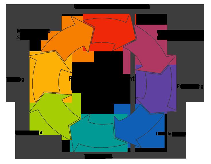 Software Implementation