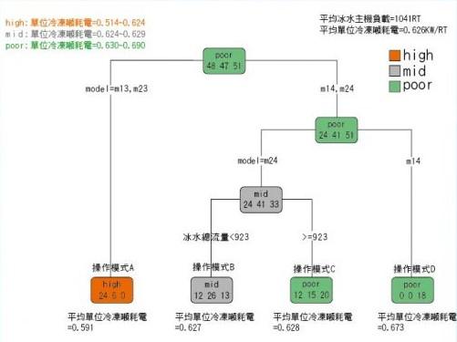 大數據分析_自動式能源管理系統系統核心