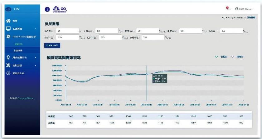 氣象資料推估耗能與實際耗能比對_主動式能源管理系統