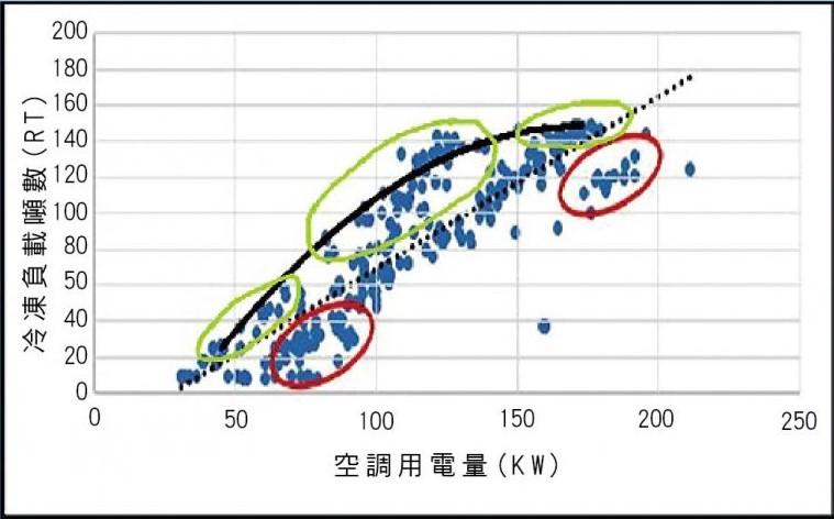 空調用電量_自動式能源管理系統運作成效