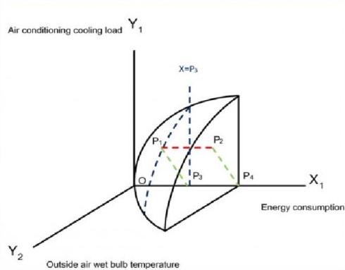 績效評估_自動式能源管理系統系統核心