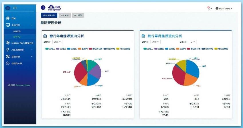 能源、電能流向分析_主動式能源管理系統