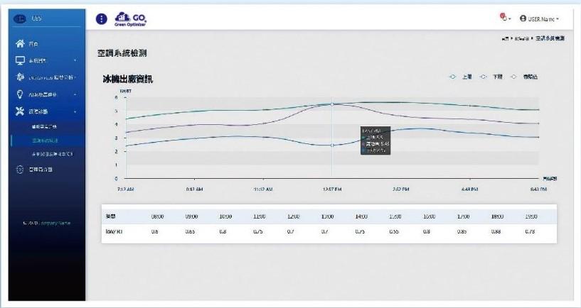 設備性能曲線VS實際性能比對_主動式能源管理系統