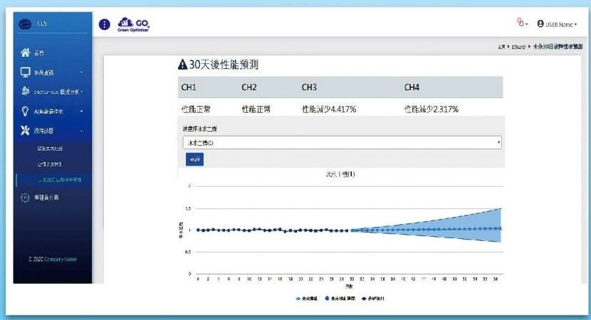 設備能源效性30天預警_主動式能源管理系統