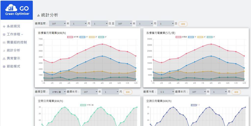電力系統統計分析資訊_小型空調節能控制系統