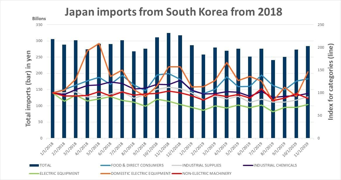 Japan imports from South Korea from 2018