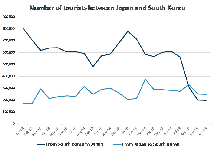 Number of tourists between Japan and South Korea