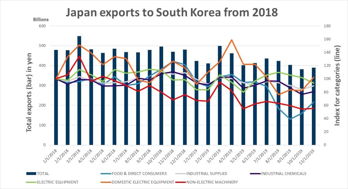 Japan exports to South Korea from 2018