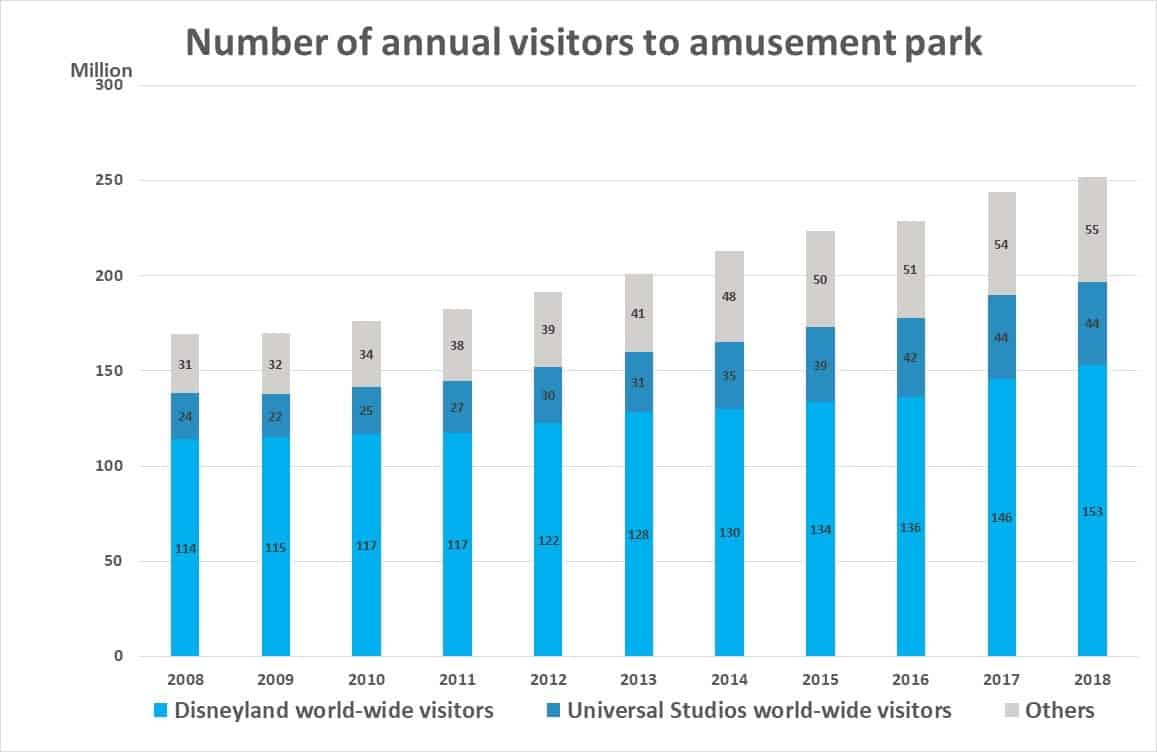 Number of visitors to amusement park