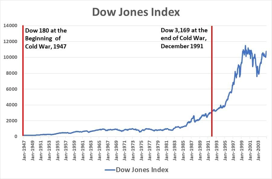Dow Jones Index during the Cold War