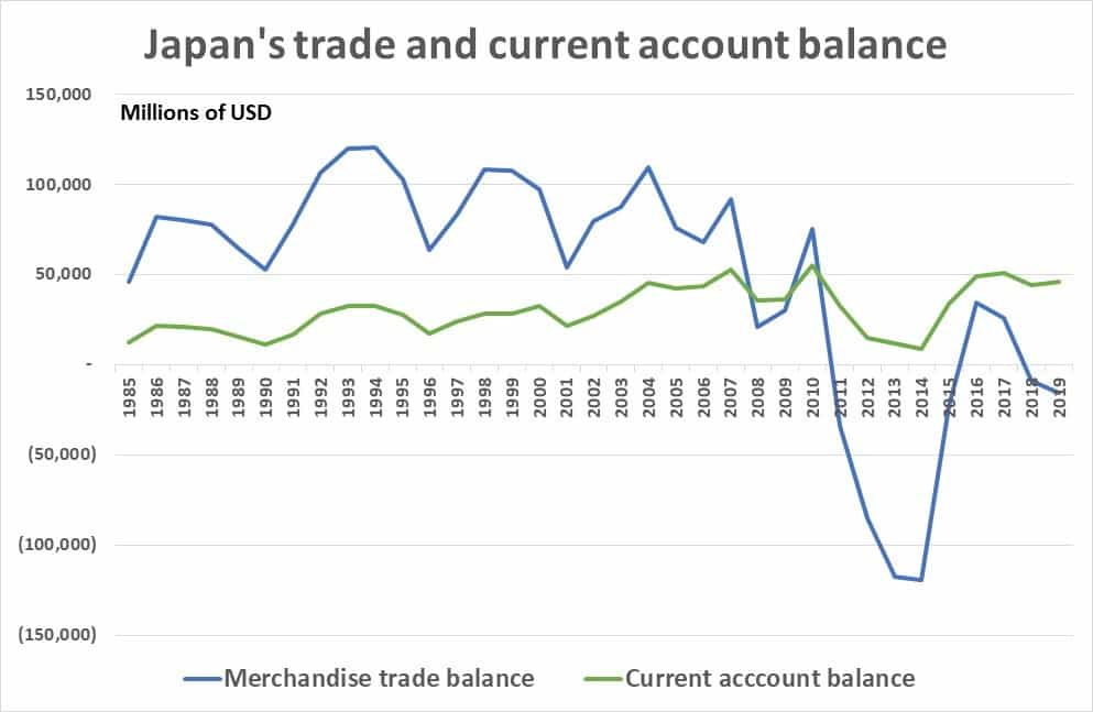 Japan's trade and current account balance