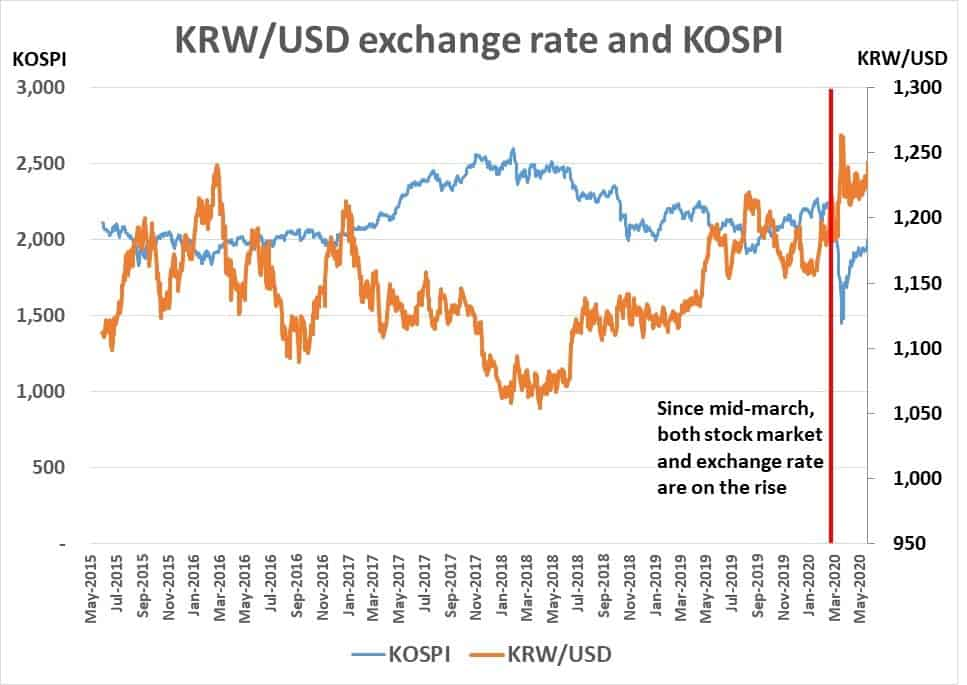 KOSPI and exchange rate inverse relationship