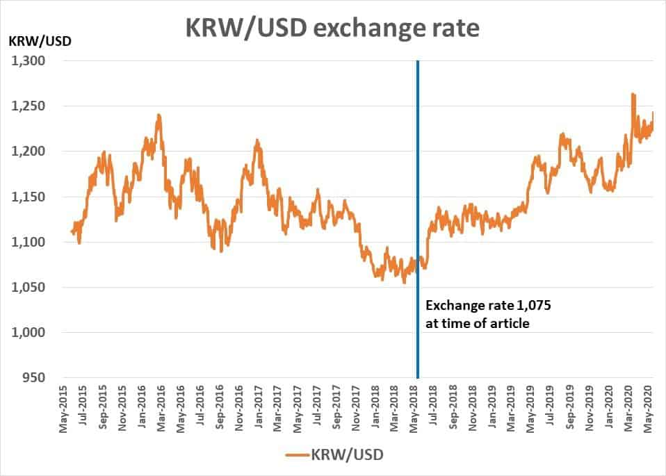 KRW/USD exchange rate since 2015