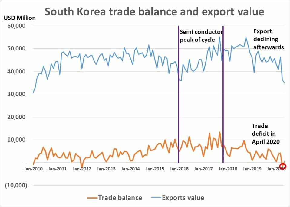 South Korea trade balance and export value since 2010