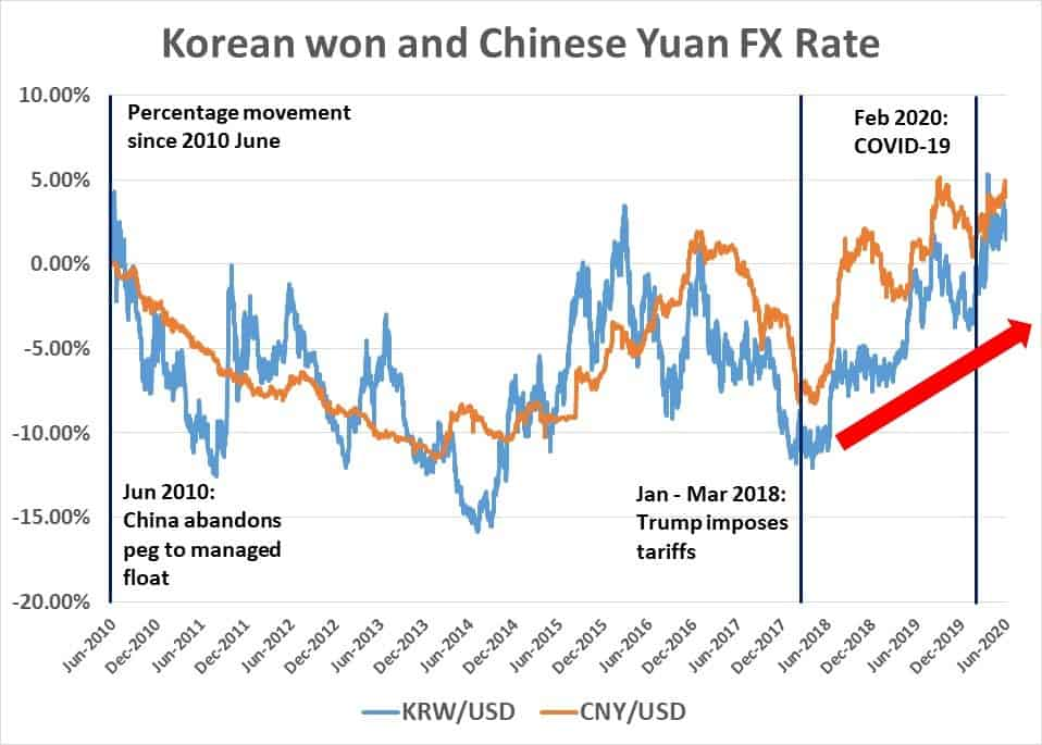 Korean won and Chinese Yuan exchange rate since 2010