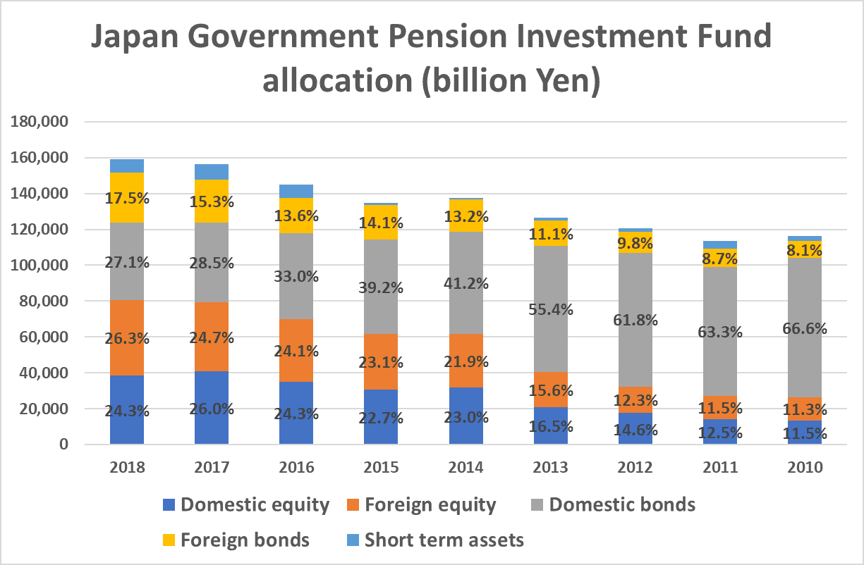 Japan government pension investment fund asset allocation