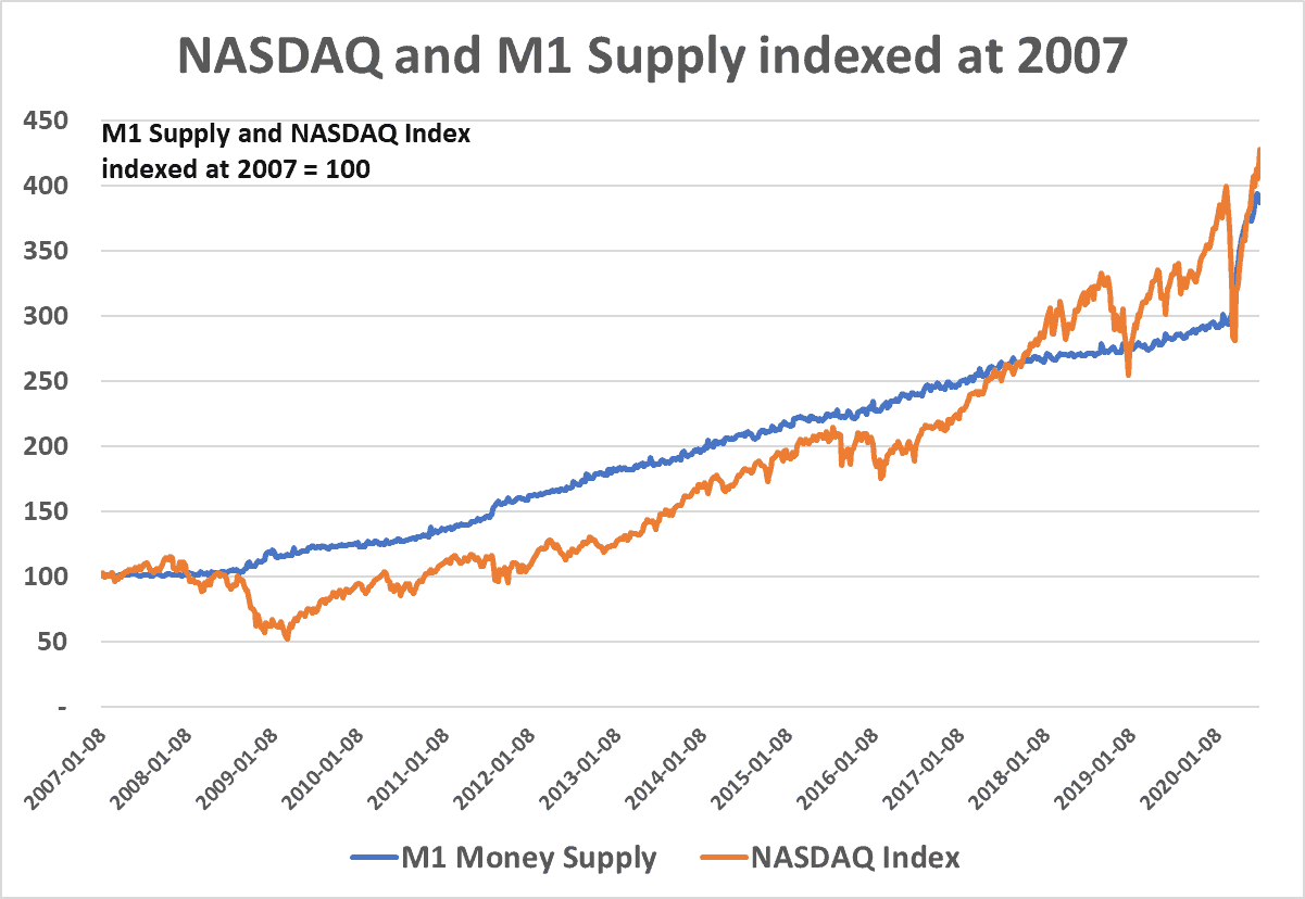 NASDAQ and M1 Supply