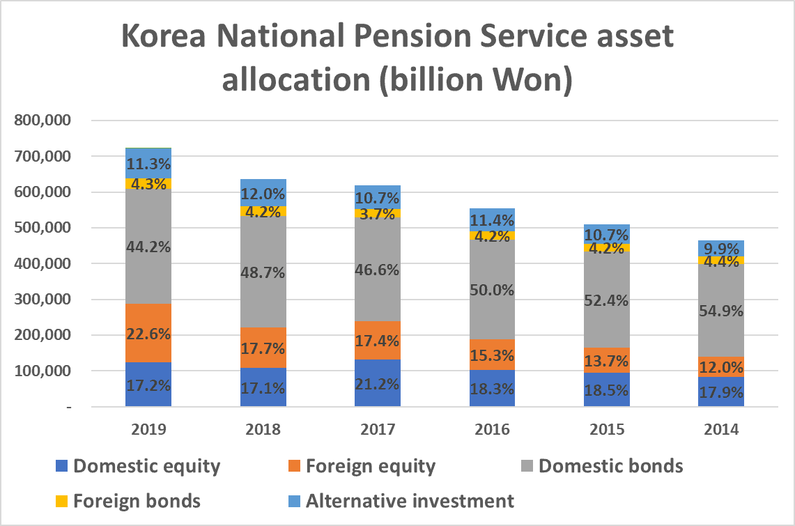 Korean National Pension Service asset allocation