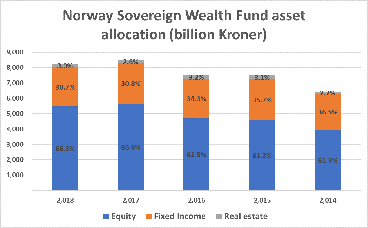 Norway Sovereign Wealth Fund asset allocation