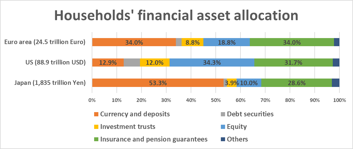 Household financial asset allocation