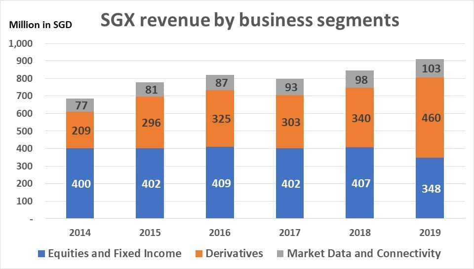 SGX revenue by business segment