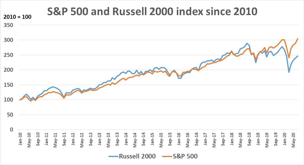 S&P 500 and Russell 2000 index
