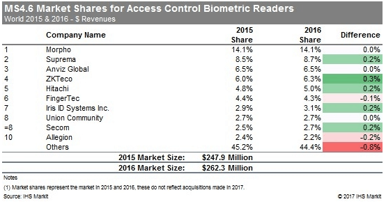 Market share of biometric readers