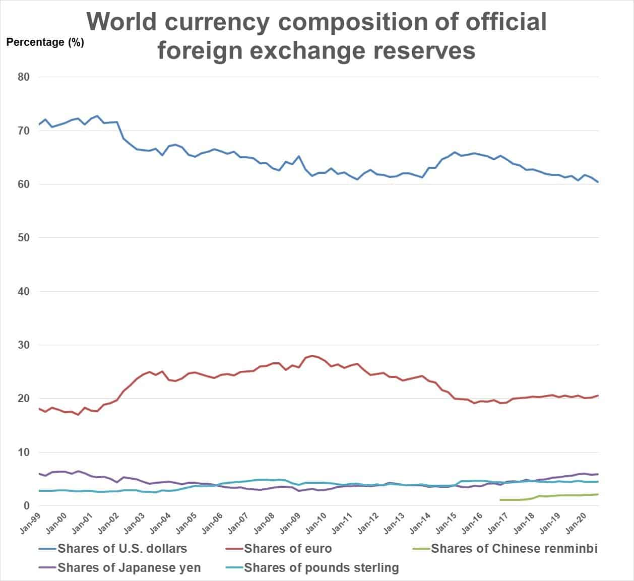 World currency composition of foreign exchange reserves