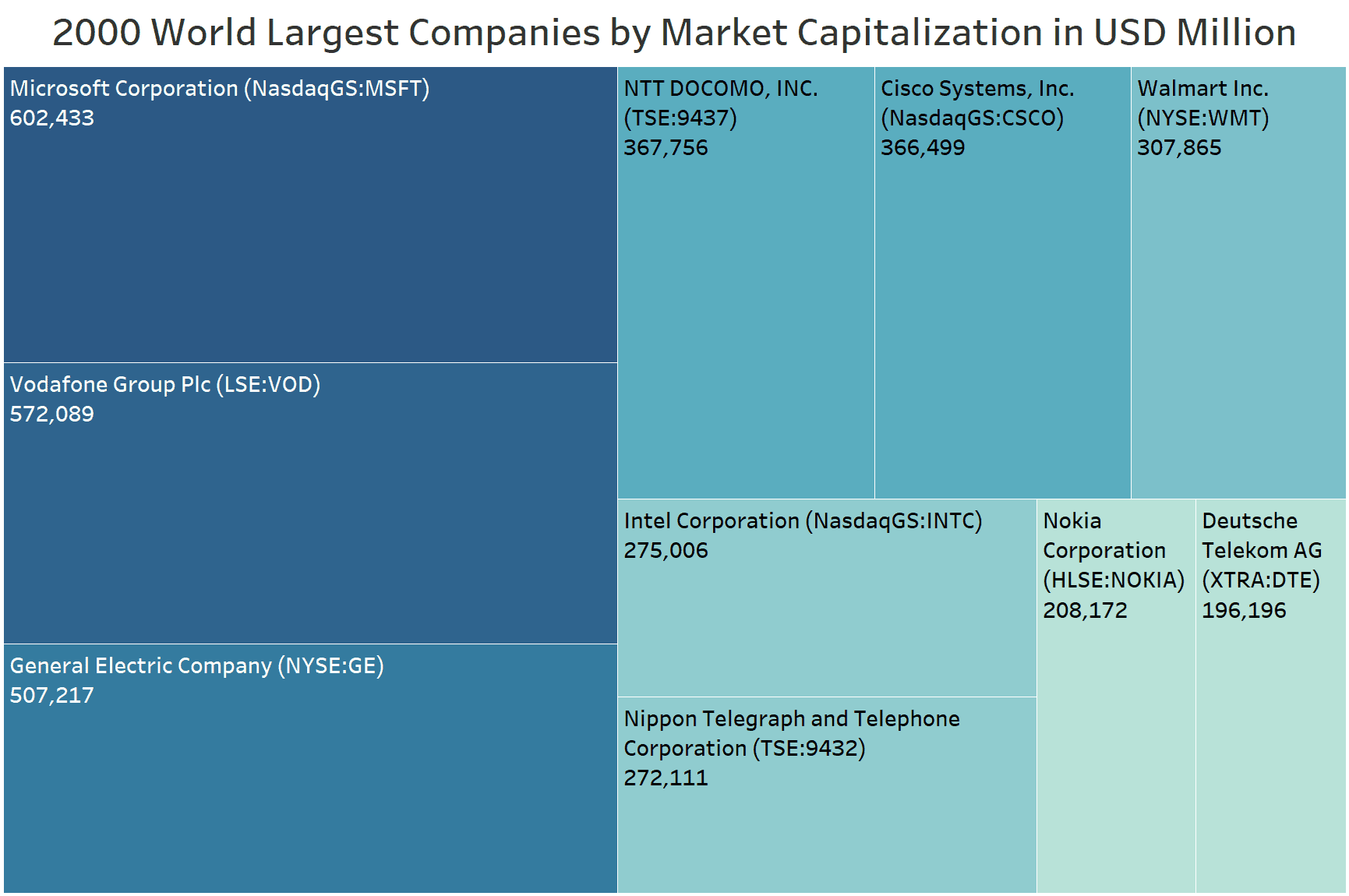 2000 World Largest Companies by market capitalization