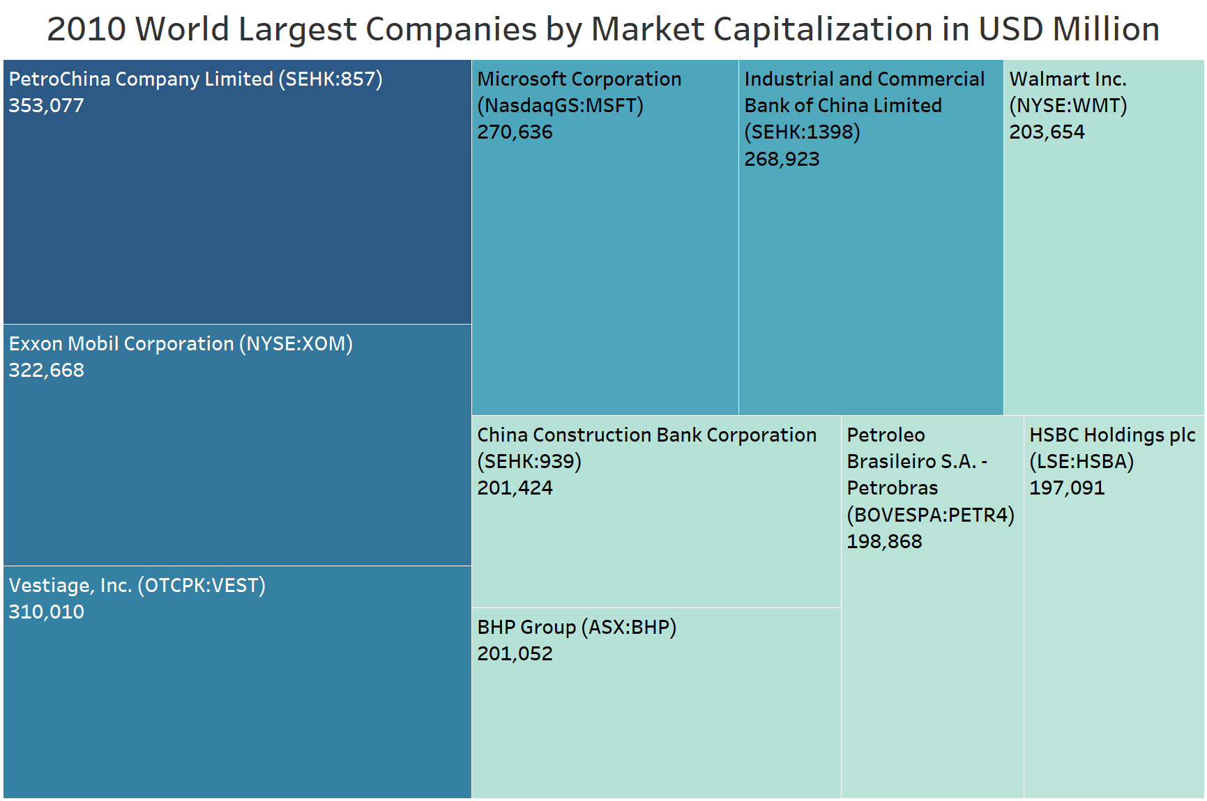 2010 World Largest Companies by market capitalization