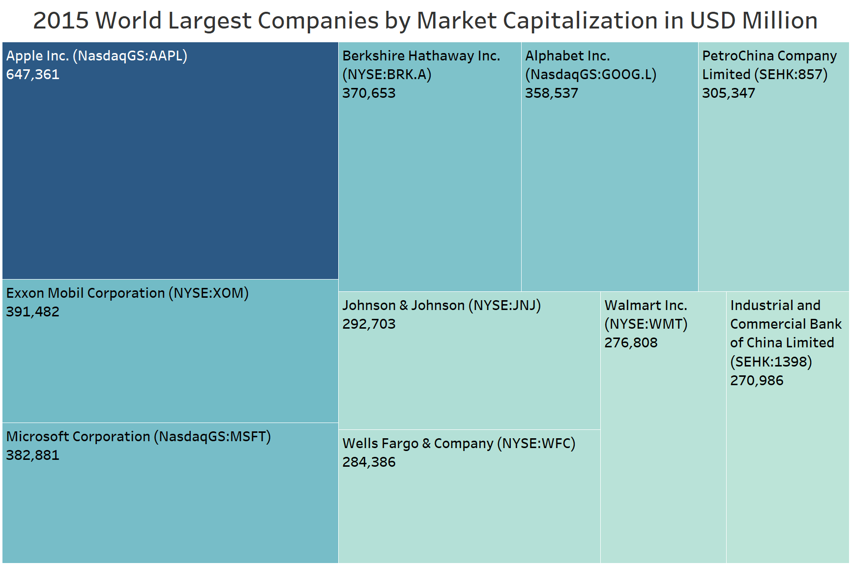 2015 World Largest Companies by market capitalization