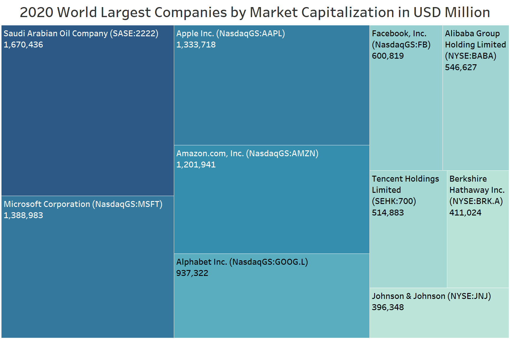 2005 World Largest Companies by market capitalization