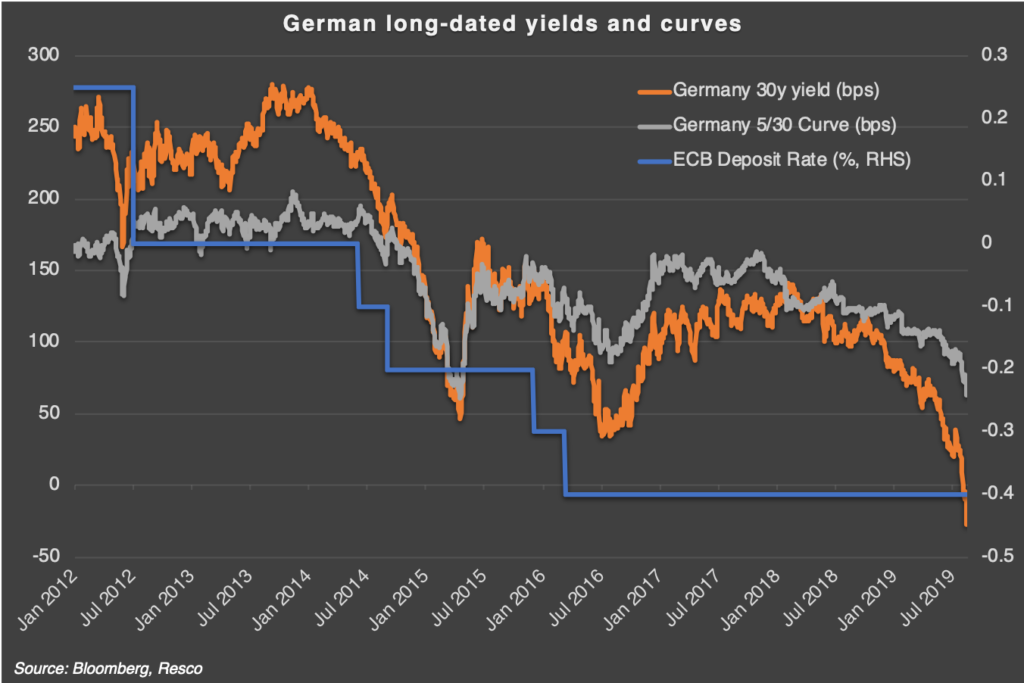 German Yields & Curves