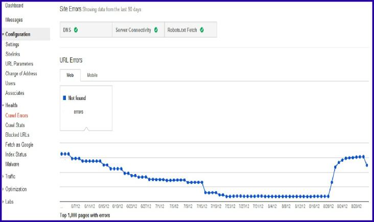 Google Webmasters Tools SEO
