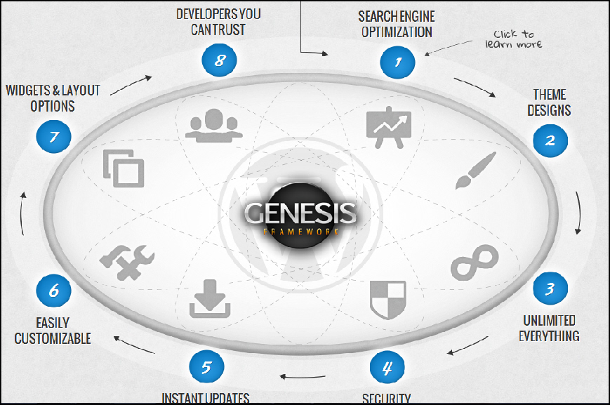 Studiopress Themes Genesis Framework Review