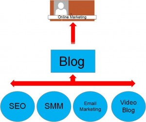 Online Marketing For Business