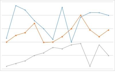 Learn SAS Business Analytics