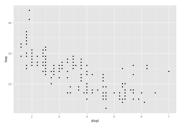 ggplot graph in R studio