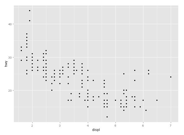 qplot graph with mpg dataset