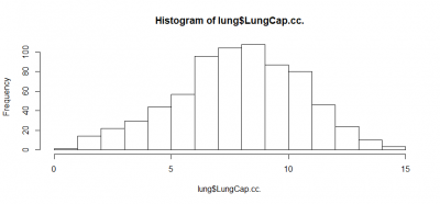 hist function in R lungs dataset