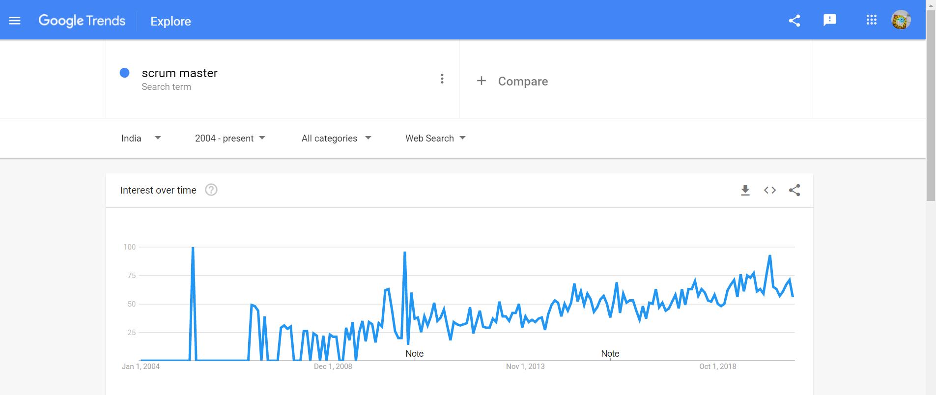 scrum master google trend