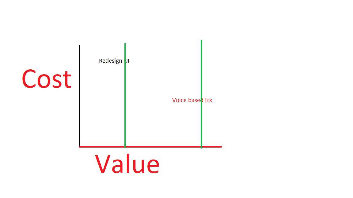 idea visulization matrix