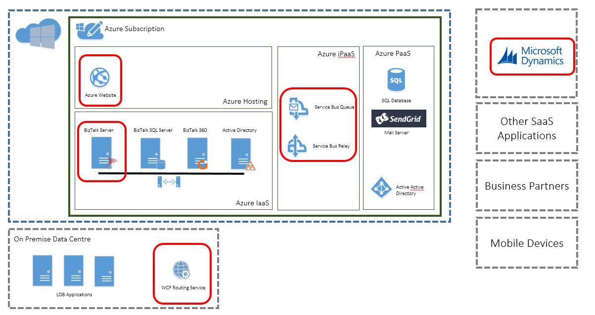 AzureInt-Platform4