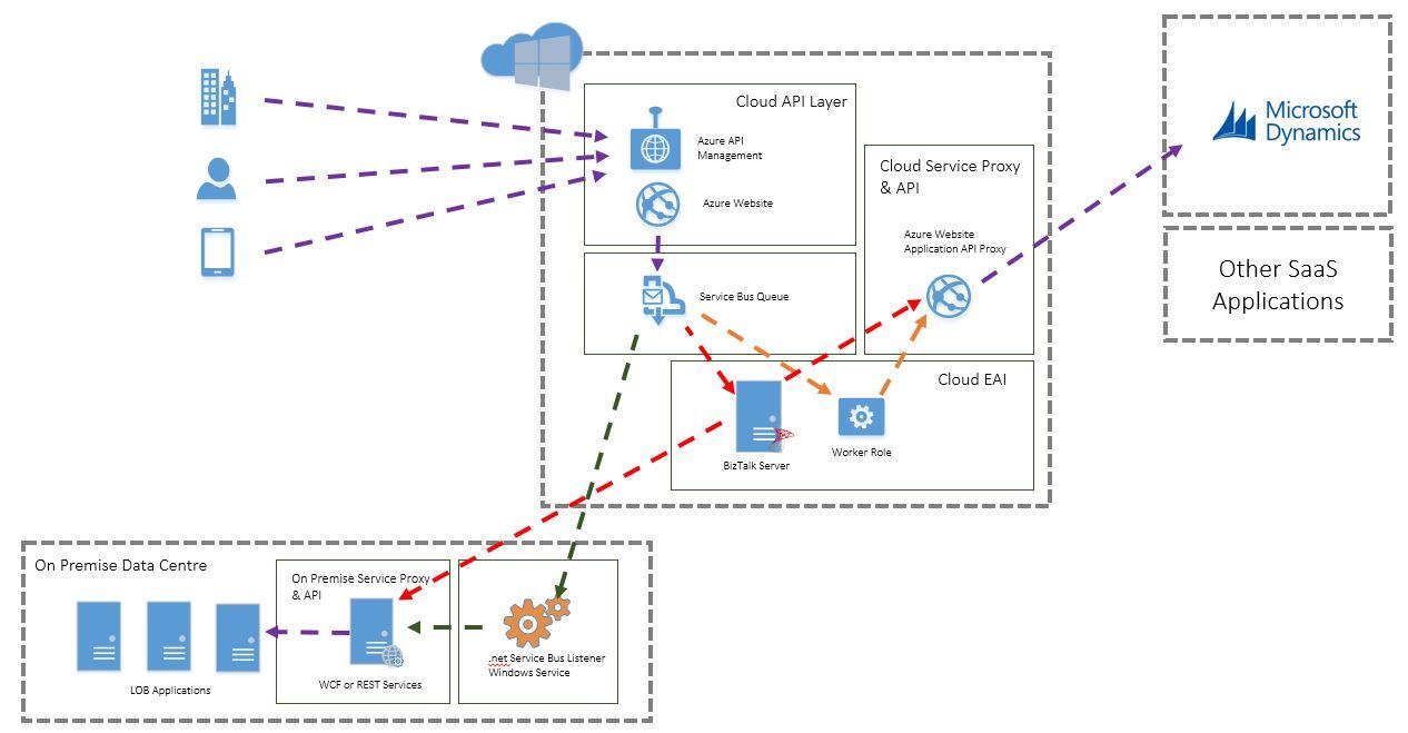 AzureInt-Platform5 Conceptual